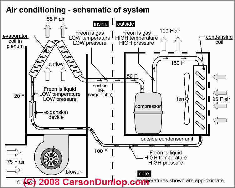 Home Ac Coil Wiring - Block And Schematic Diagrams •